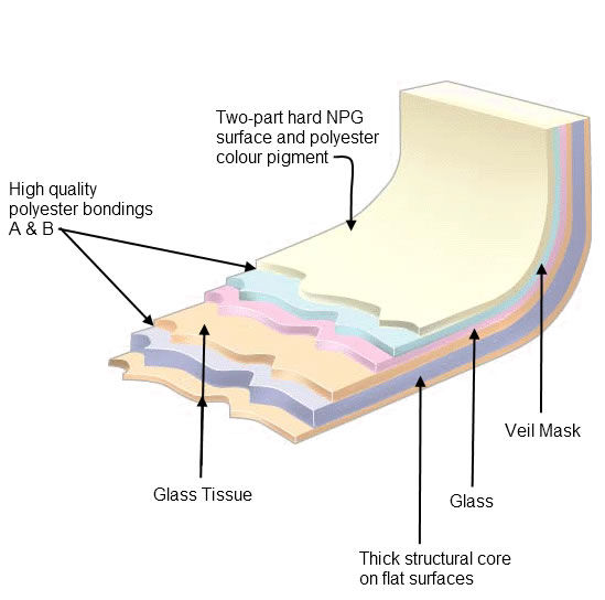 Cross section through FICORE - our proprietary bath manufacturing material